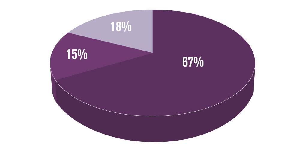 Percentage of Promotional Products Kept
